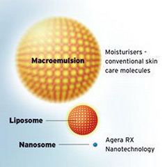 Nanotechnology in Skin Products
